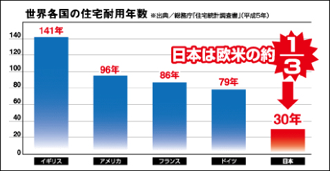 世界各国の住宅耐用年数